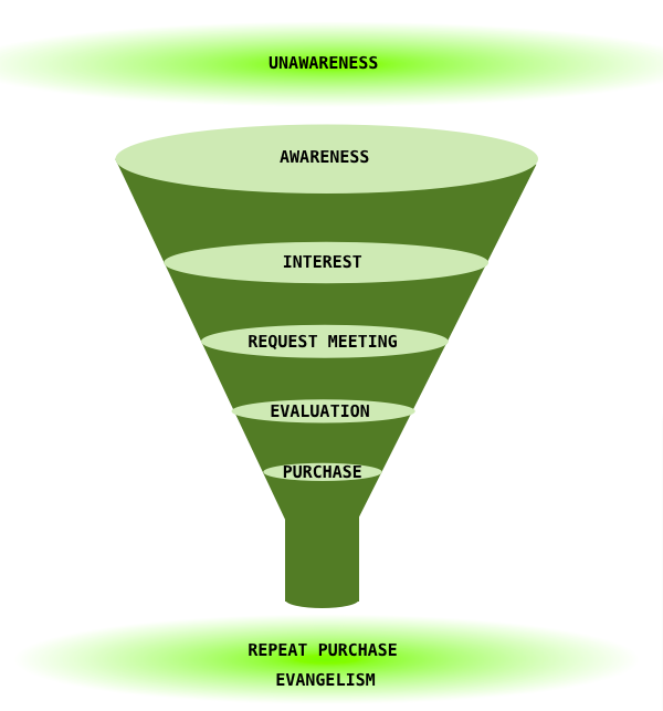 A sales funnel is a graphic representation of the sales process for your product and customer